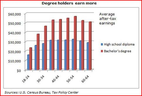 degree holder earn more