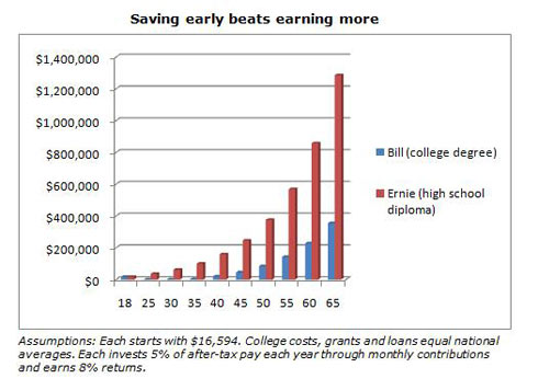 Saving Early beats Earning More